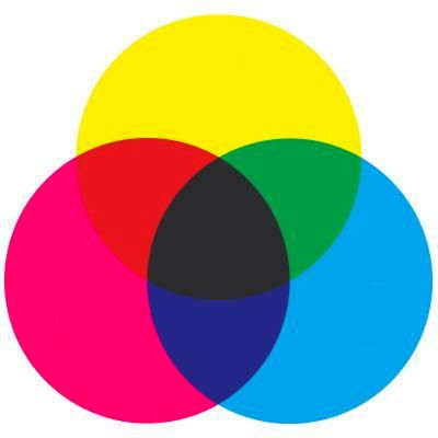 The color wheel is a way to visually show what colors create other colors. In this case, this wheel shows us the results of subtractive color mixing.